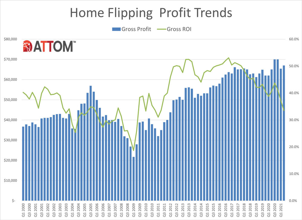 Q2-2021-Home-Flipping-Profit-Trends-Chart.jpg