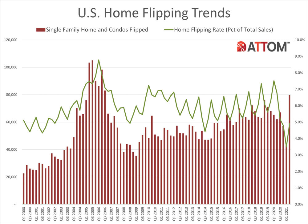 Q2-2021-US-Home-FLipping-Trends.jpg