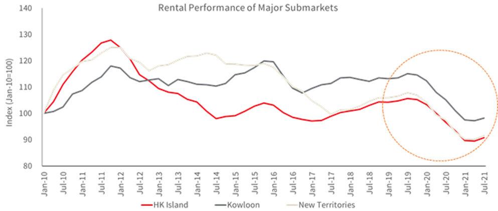 Rental-Performance-of-Major-Submarkets-in-Hong-Kong.jpg