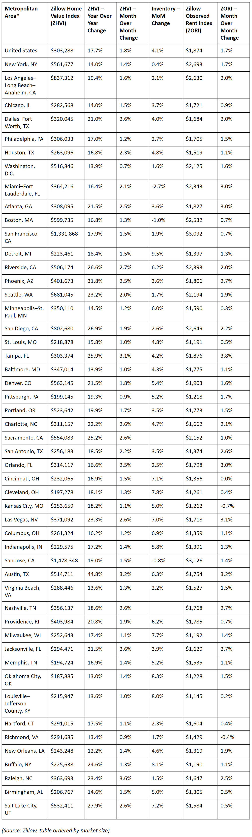 Zillow-2021-Housing-Reports-slowing-housing-market-data.jpg