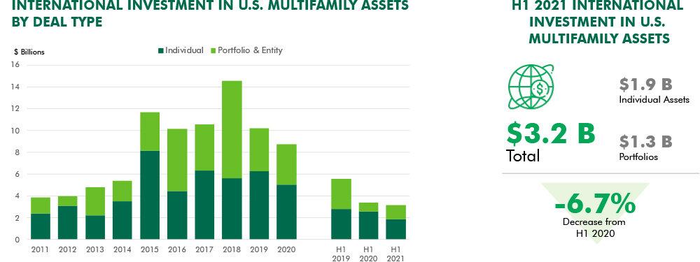 h1-2021-us-multifamily-inbound-capital-fig1-report-wysiwyg.jpg