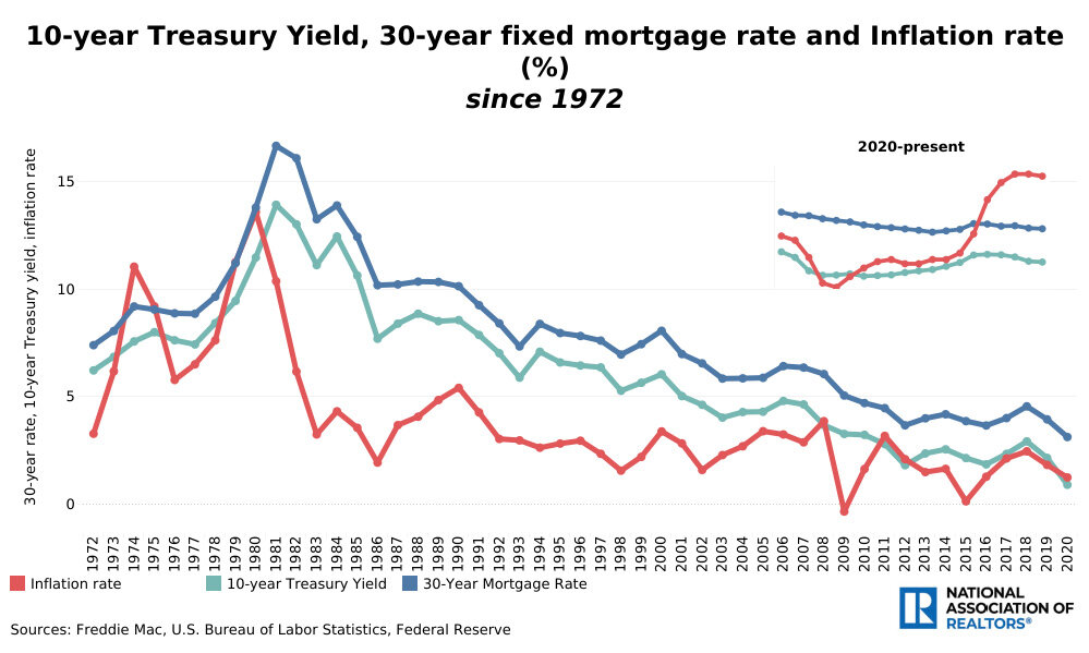 10-Year-Treasury-Yield-30-Year-fixed-mortgage-rate-and-inflation-rate.jpg