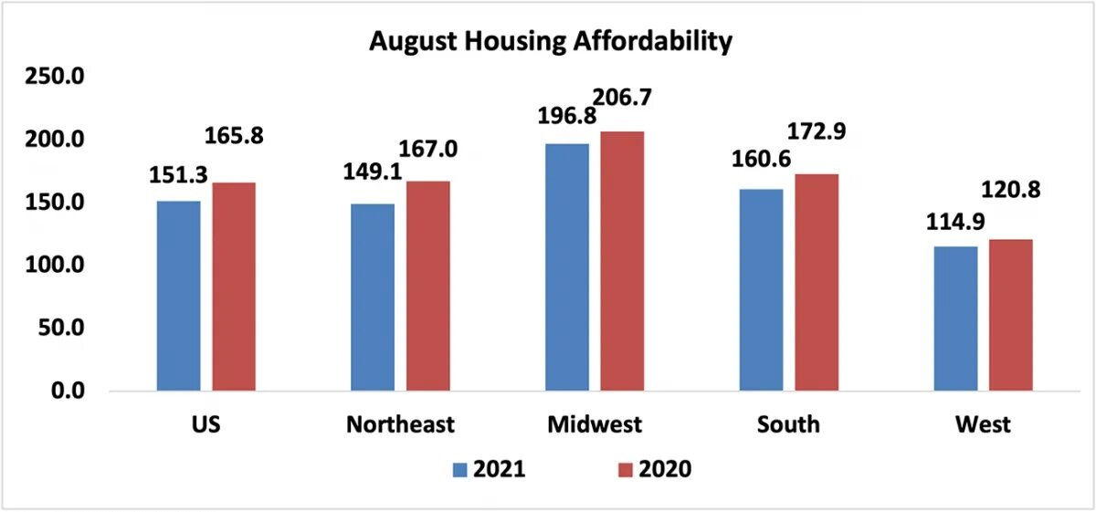 economists-outlook-august-housing-affordability-2021-and-2020-bar-graph-10-11-2021.jpg