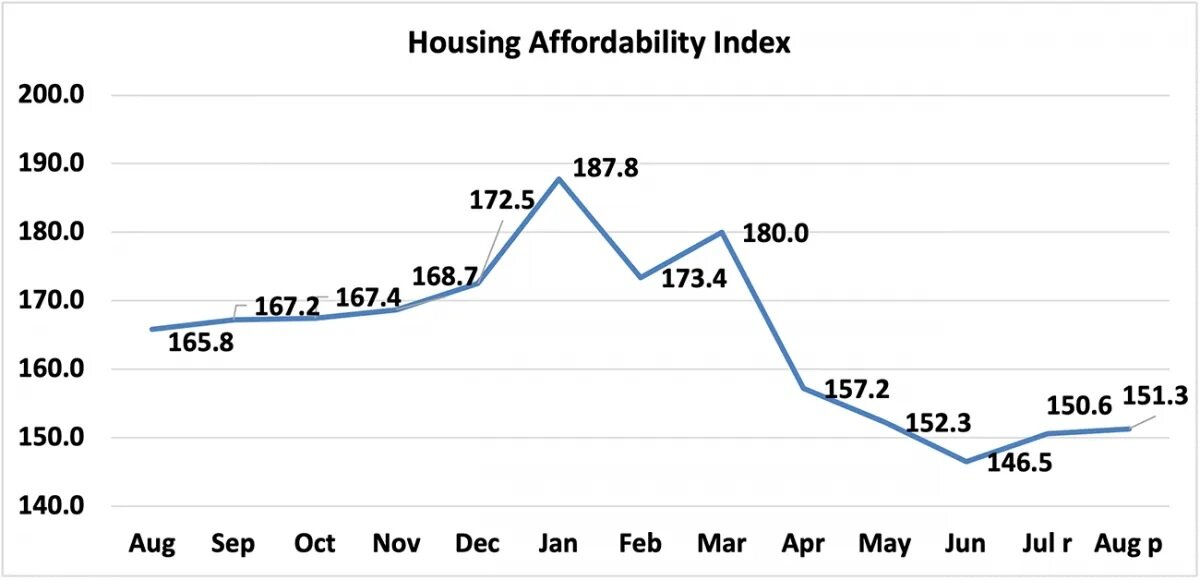 economists-outlook-housing-affordability-index-august-2020-august-2021-line-graph-10-11-2021.jpg