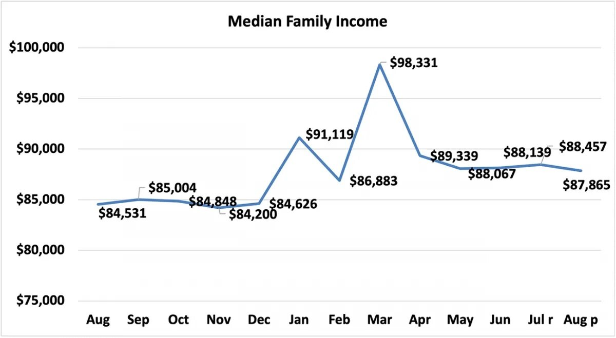economists-outlook-median-family-income-august-2020-august-2021-line-graph-10-11-2021.jpg