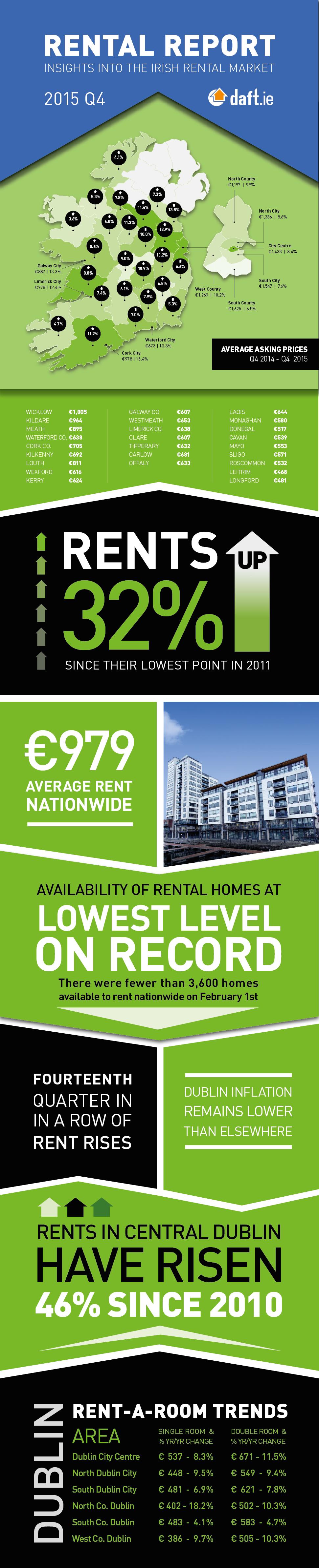 2015-q4-rental-infographic-daft.jpg