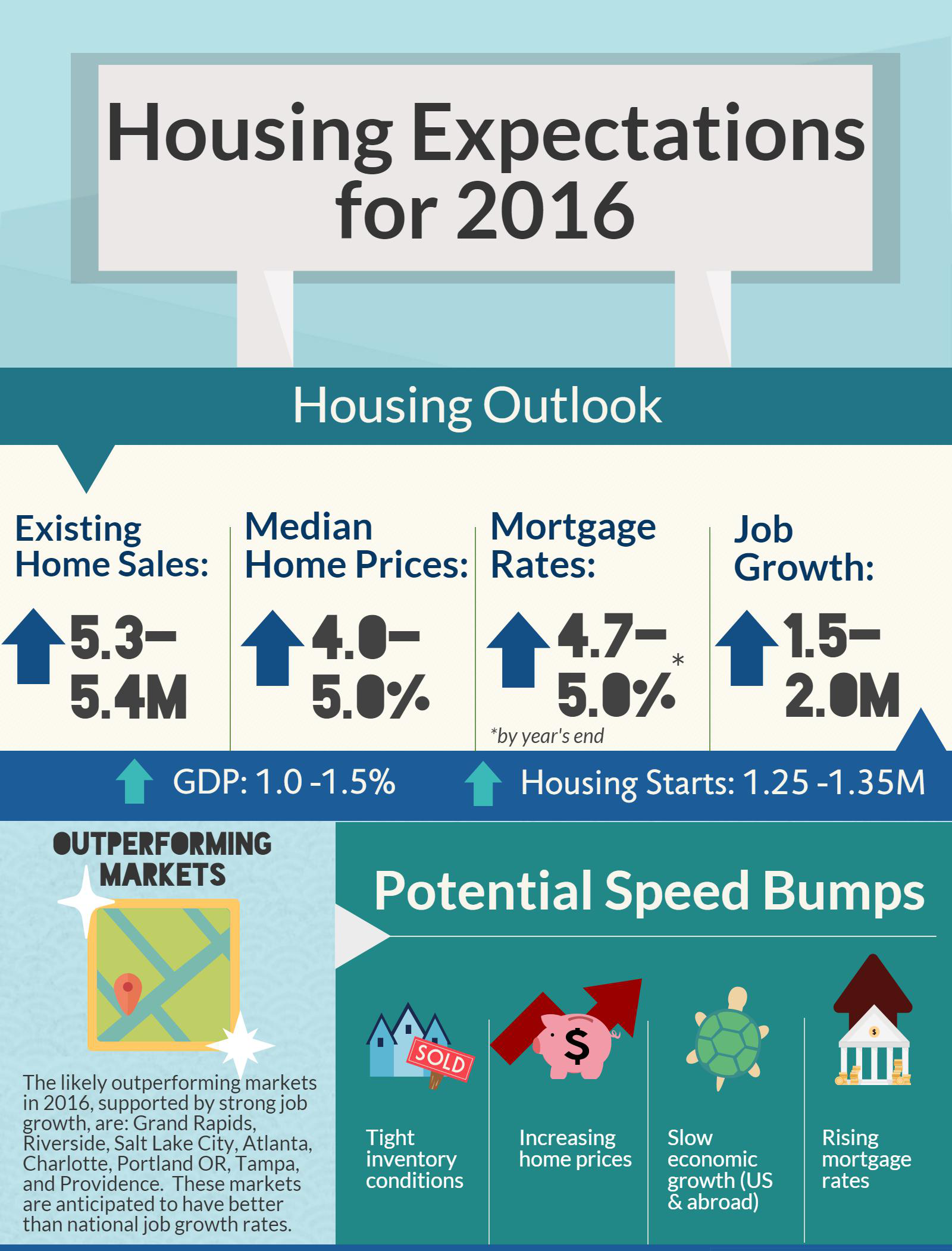NAR Forecasts Modest Increases of U S  Home Sales in 2016