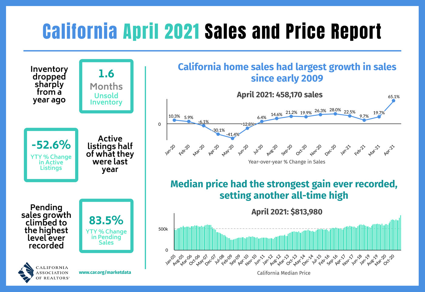 2021-04-Sales-and-Price.jpg