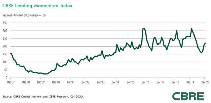 CBRE-Lending-Momentum-Index.jpg