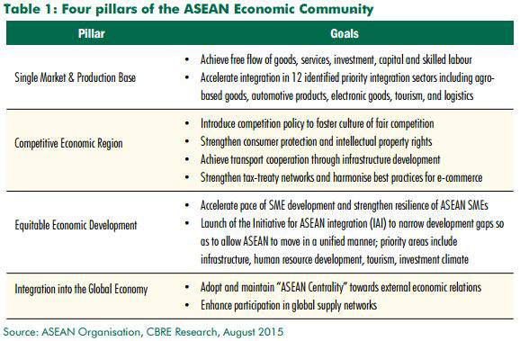 Coming integrated asean economic zone to boost local property asean four economic pillars 2015 cbreg malvernweather Image collections