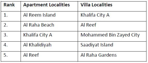 Abu-Dhabi-Property-Markets-in-2015.png
