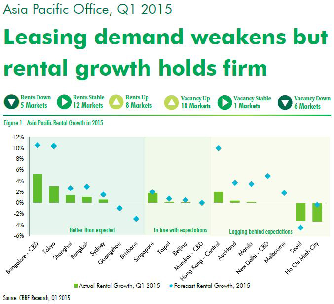 Asia-Office-Market-Demand-Q1-2015-by-CBRE.jpg