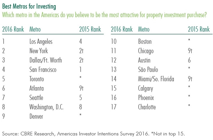WPJ News | Best Commercial Investment Cities in US for 2016 (CBRE)