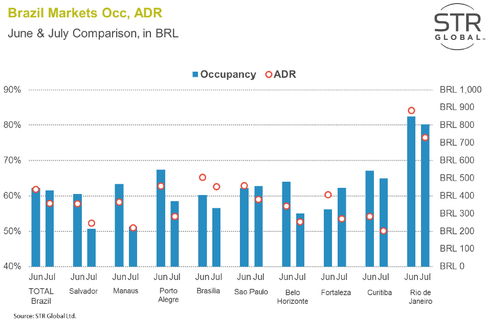 WPJ News | Brazil Hotel Markets Occupancy June and July 2014