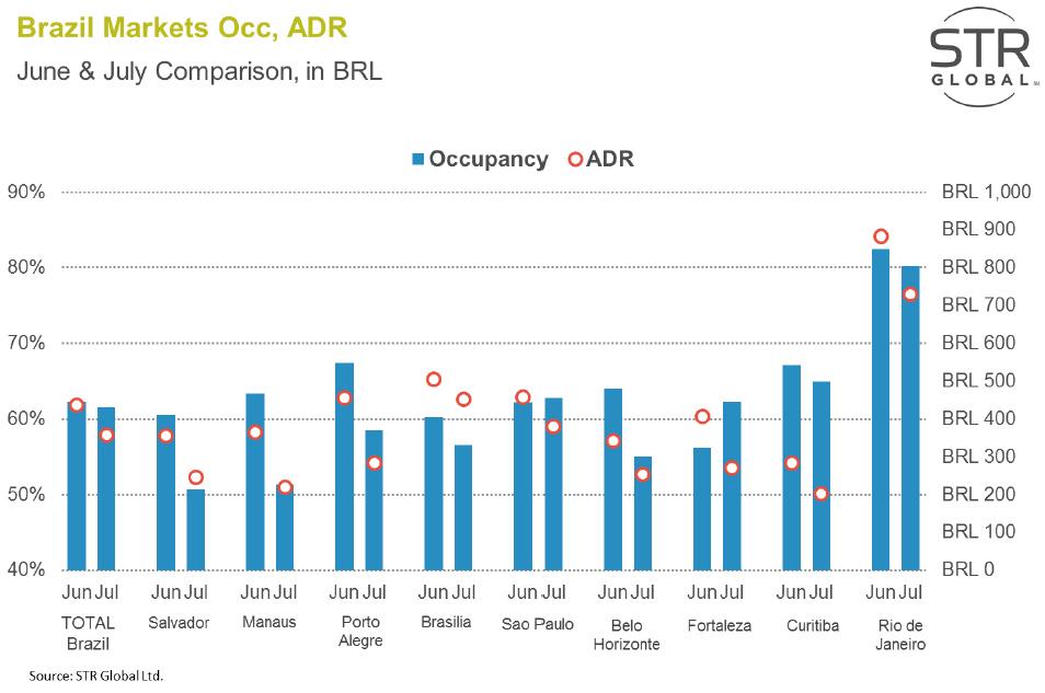 WPJ News | Brazil Hotel Markets Occupancy June and July 2014