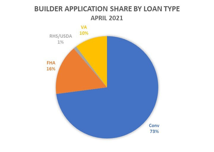 Builder-Application-Share-By-Loan-Type-April-2021.jpg