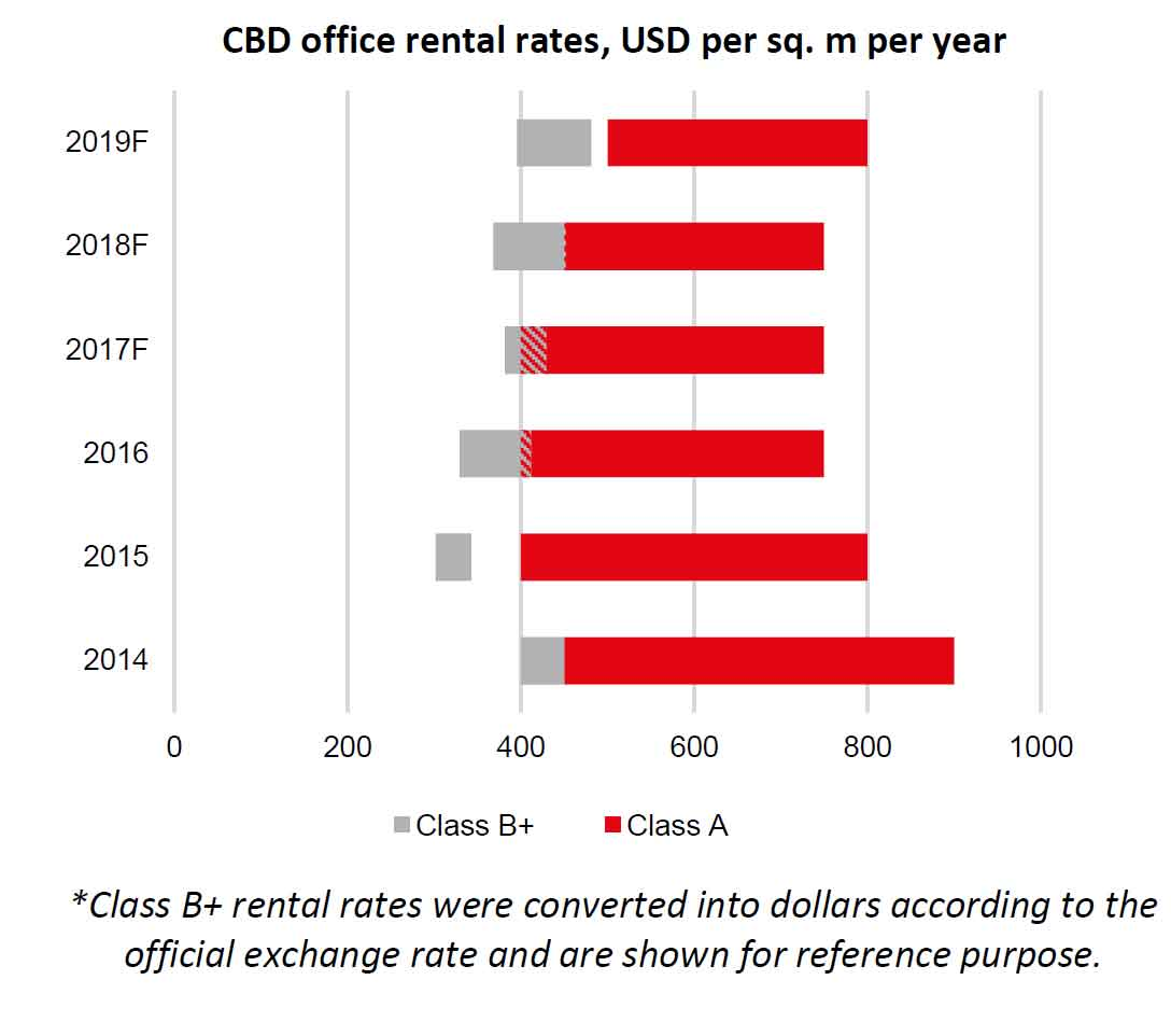 Downtown Moscow Office Rents Poised To Rise 25 Percent By
