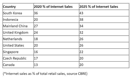 CBRE-2021-Global-e-commerce-report-table.jpg