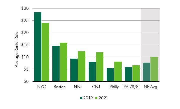 CBRE-2021-Logistics-Market-Reports-Chart-2.jpg