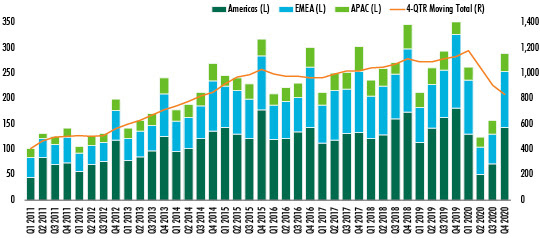 CBRE-Global-Investment-data-for-2020-chart-1.jpg