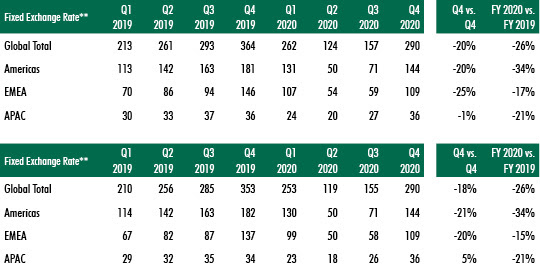 CBRE-Global-Investment-data-for-2020-chart-3.jpg