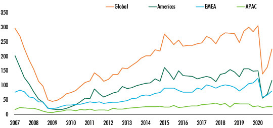 CBRE-Global-Investment-data-for-2020-chart-4.jpg