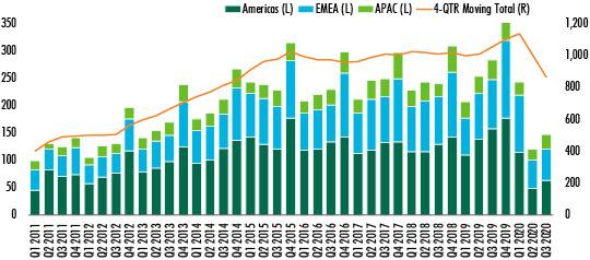 CBRE-commercial-property-investment-data-Q3-2020---chart-1.jpg