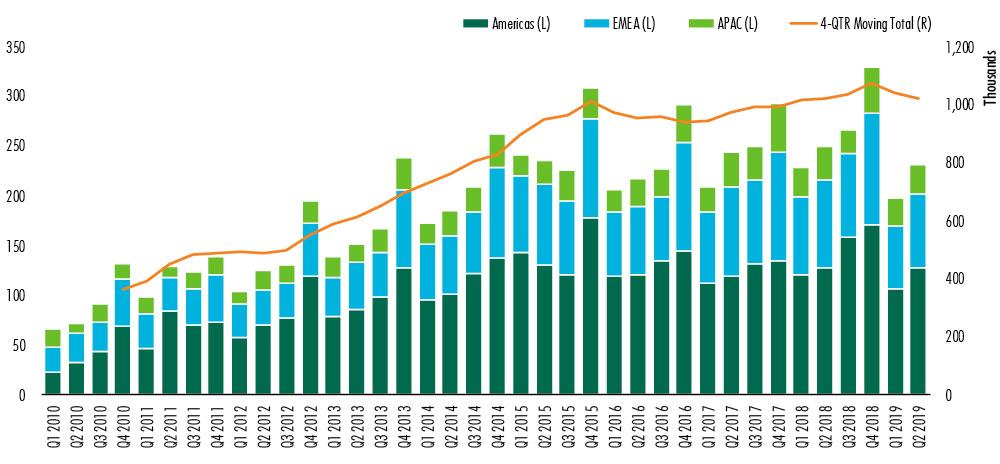 CBRE-commercial-real-estate-report-for-2019-chart-1.jpg