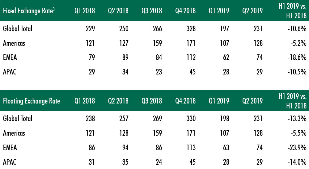 CBRE-commercial-real-estate-report-for-2019-chart-3.jpg