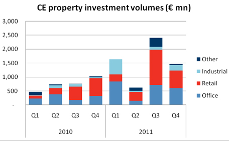 CE-Property-Investment-Volumes-2010-and-2011.jpg