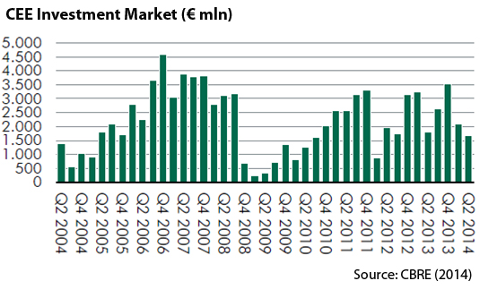 CEE-Investment-Market.jpg