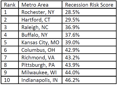 WPJ News | Metros With Lowest Economic Risk in the Coronavirus 2020 Recession