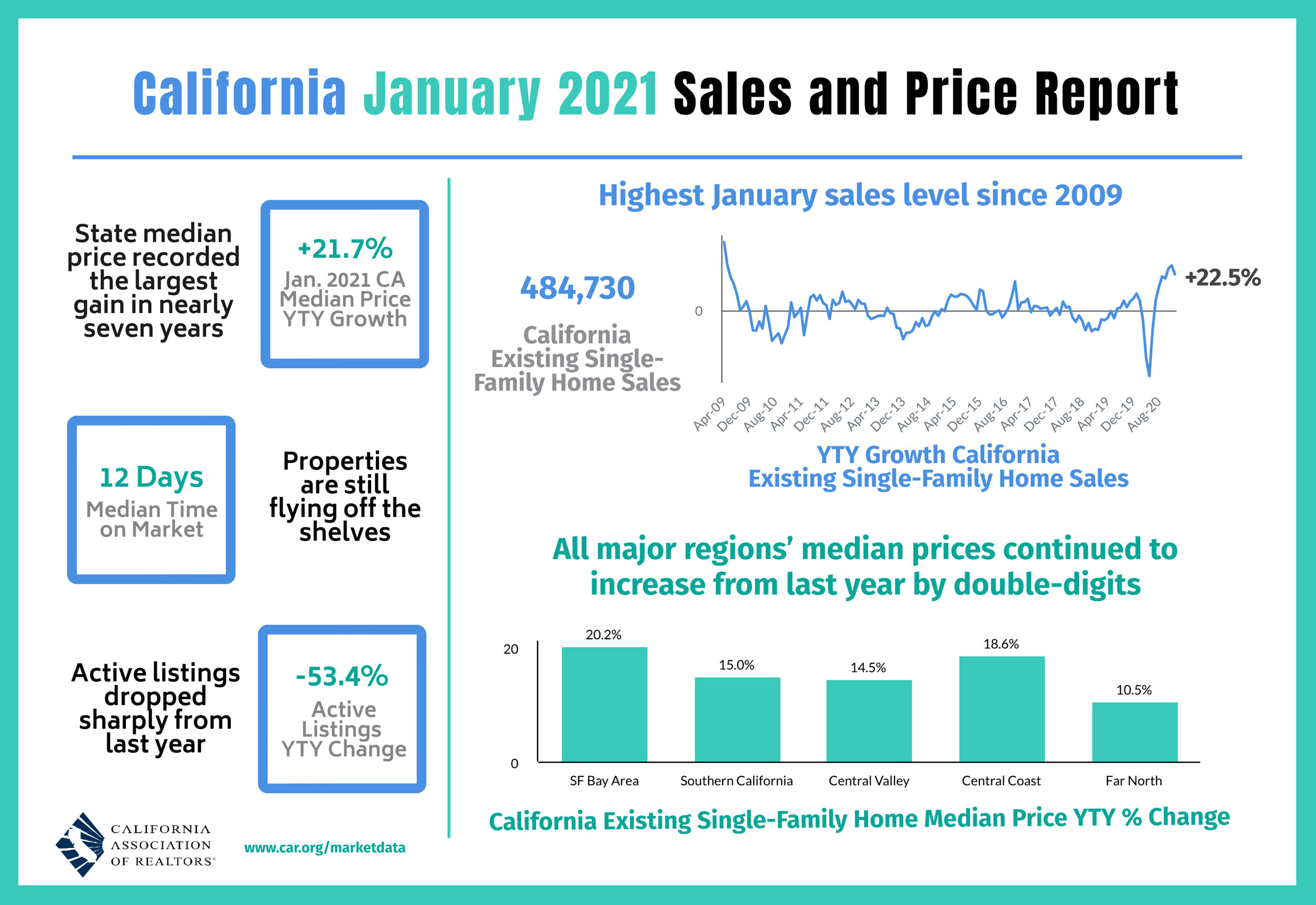 https://www.worldpropertyjournal.com/news-assets/Calfornia-Real-Estate-Sales-and-Price-Report.jpg