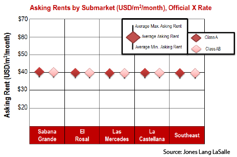 WPC News | Caracas Commercial Real Estate - Asking Office Rents  by Submarket