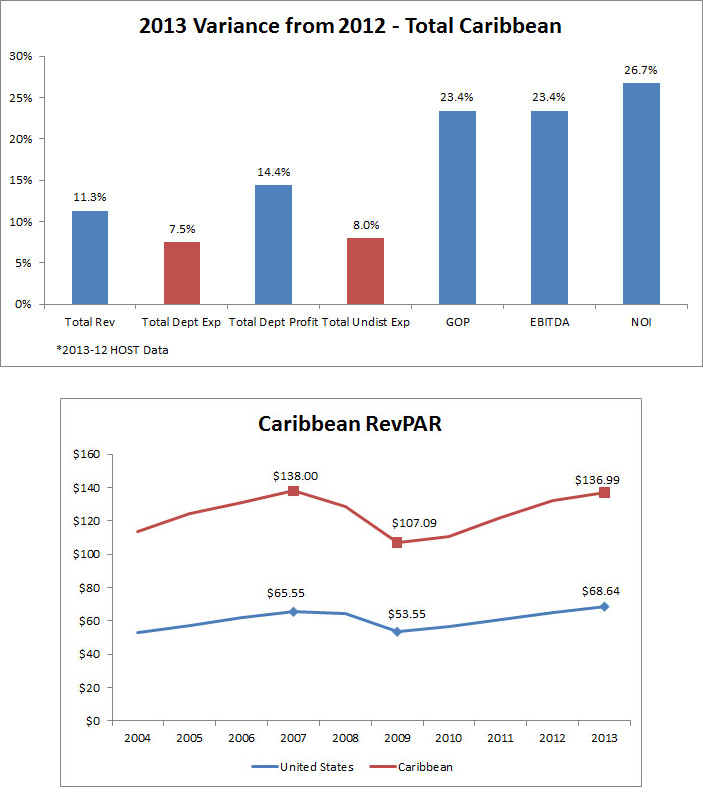 Caribbean-Hotels-Enjoy-a-Rise-in-Profits.jpg