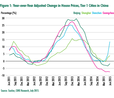 China Housing Market Beginning to Stabilize, Says CBRE ...