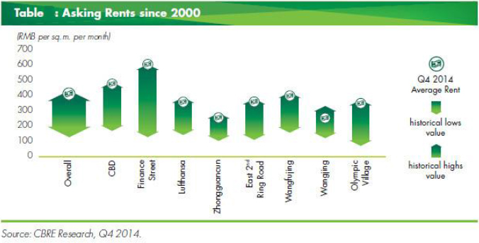 China-Office-Market-Asking-Rents-since-2000.jpg