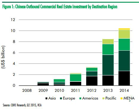 China-investment-by-region-(2015)-by-CBRE.jpg