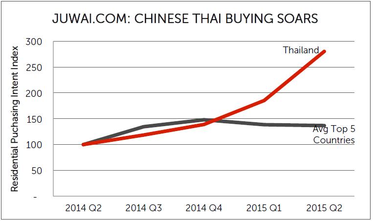 Chinese-Thai-Buying-Chart.jpg