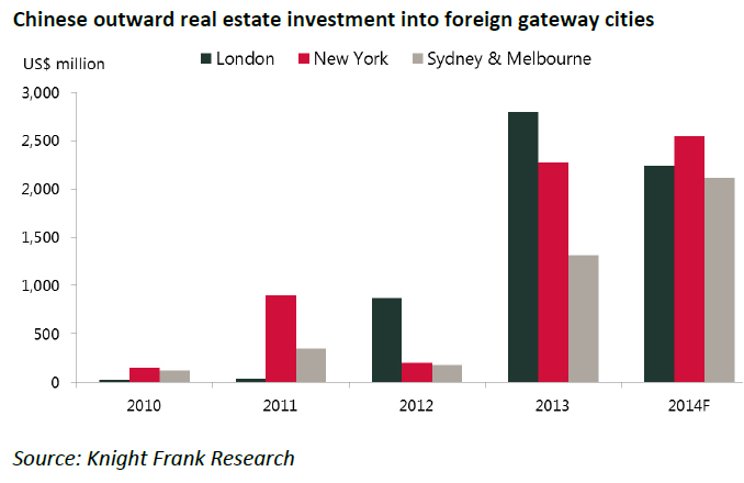 Chinese-outward-real-estate-investment-into-foreign-gateway-cities.jpg