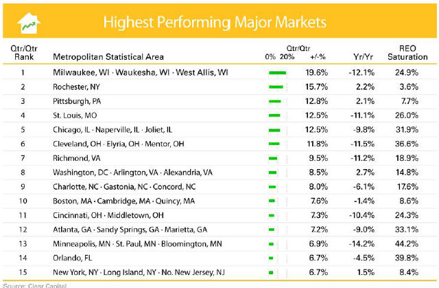 Clear-Capital---HDI-Market-Report-August-2011-chart-2.jpg