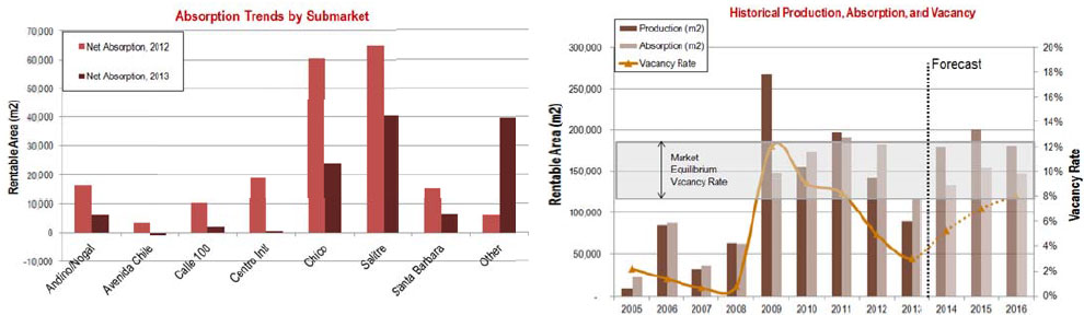 WPC News | Colombia Commercial Real Estate - Absorption Trends by SubMarket - Historical Production