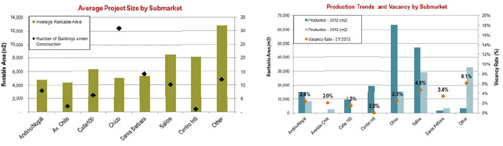 WPC News | Colombia Commercial Real Estate - Average Project Size by Submarket - Production Trends