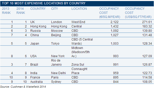 WPC News   Commercial Real Estate - Top 10 Most Expensive Locations By Country