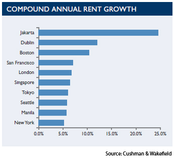 WPC News | Compound Annual rent growth CUSHMAN WAKEFIELD
