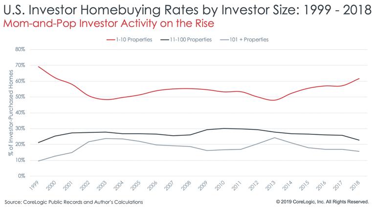 CoreLogic investor reports chart2.png