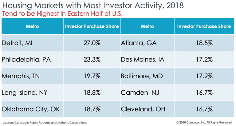 CoreLogic investor reports chart4.png