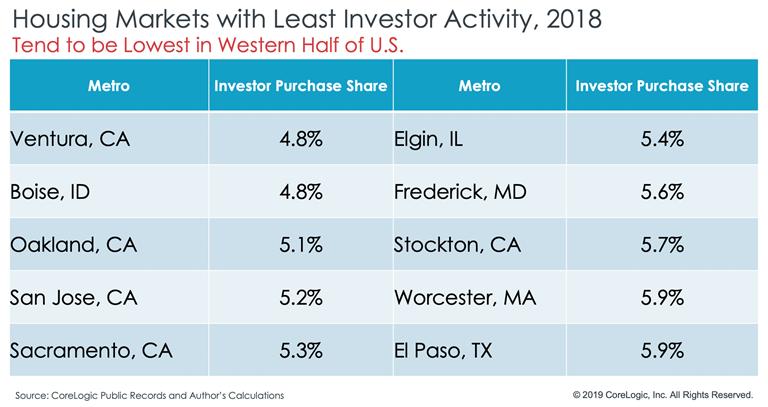 CoreLogic investor reports chart5.png