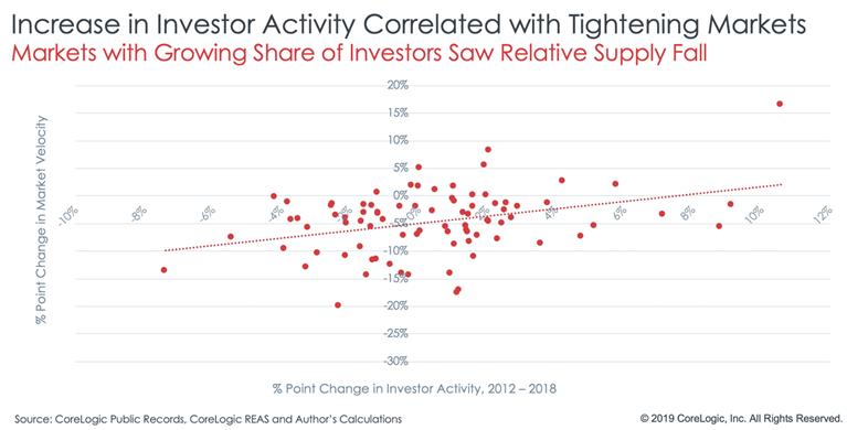CoreLogic investor reports chart7.png