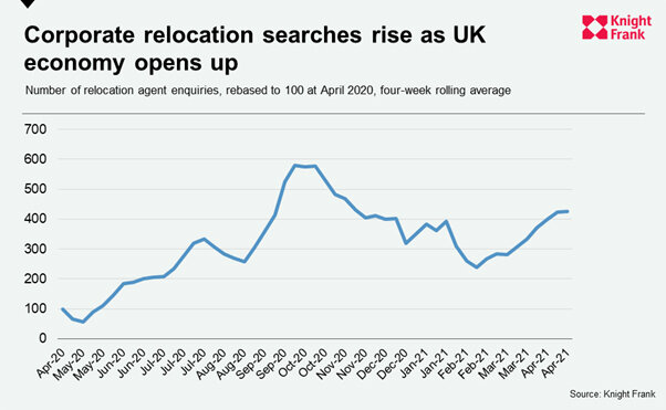 Corporate-relocation-searches-rise-as-UK-economy-opens-up.jpg